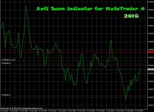 Anti Scam Indicator 2016  for MetaTrader 4 Free Download